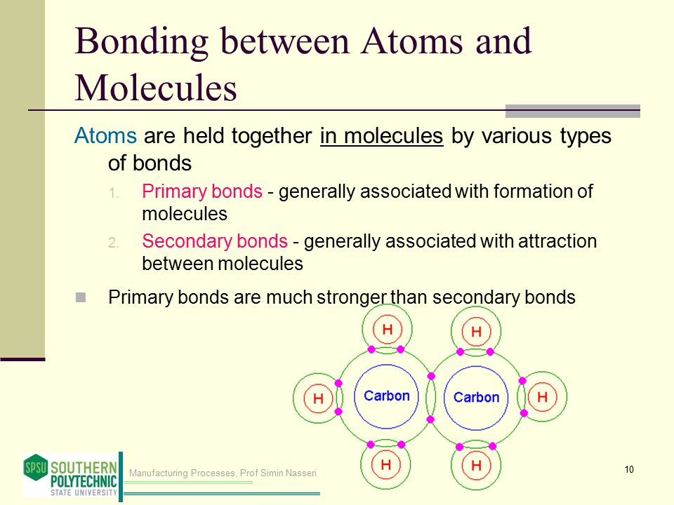 Manufacturing Processes, Prof Simin Nasseri Bonding between Atoms and Molecules Atoms are held together in molecules by various types of bonds 1. Prim