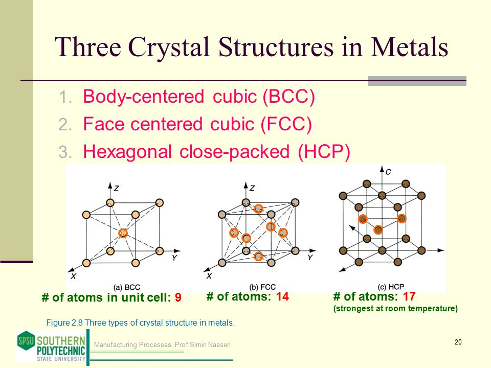 Manufacturing Processes, Prof Simin Nasseri Three Crystal Structures in Metals 1. Body-centered cubic (BCC) 2. Face centered cubic (FCC) 3. Hexagonal