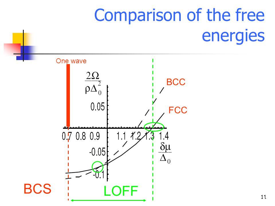11 (Ruggieri et al. - 2004) Comparison of the free energies BCC FCC One wave BCS LOFF