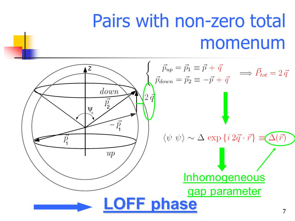7 Pairs with non-zero total momenum Inhomogeneous gap parameter LOFF phase