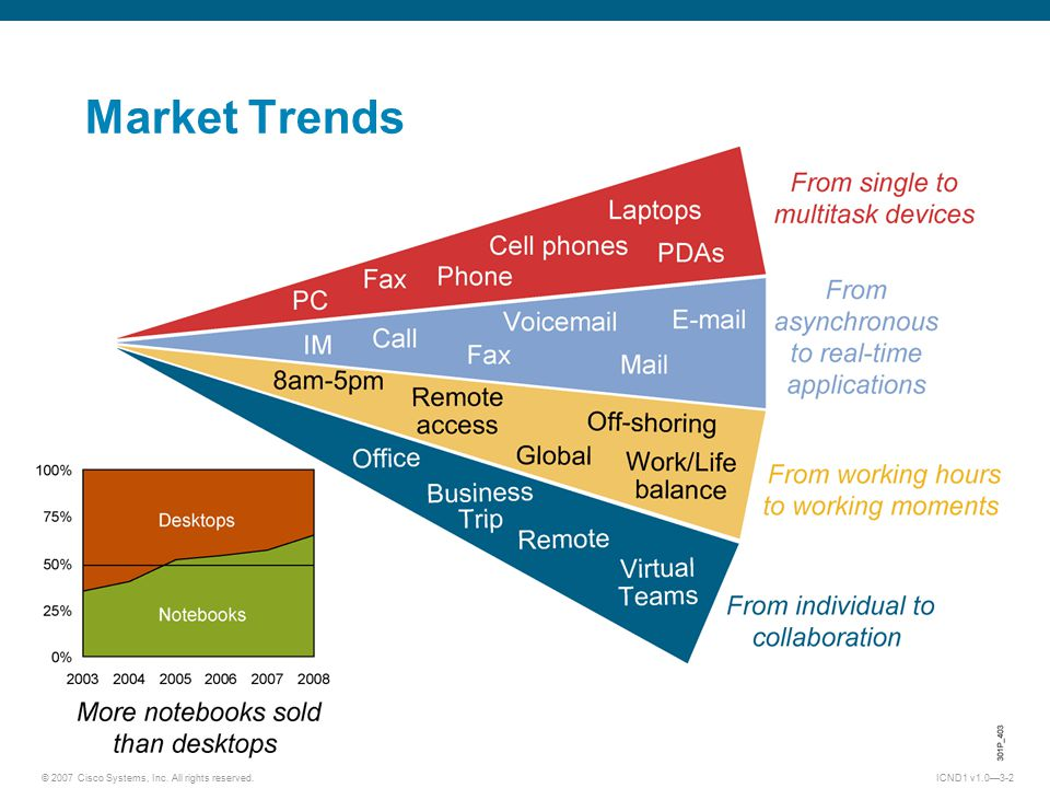 © 2007 Cisco Systems, Inc. All rights reserved.ICND1 v1.0—3-2 Market Trends