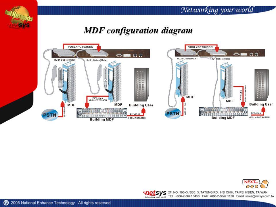 MDF configuration diagram