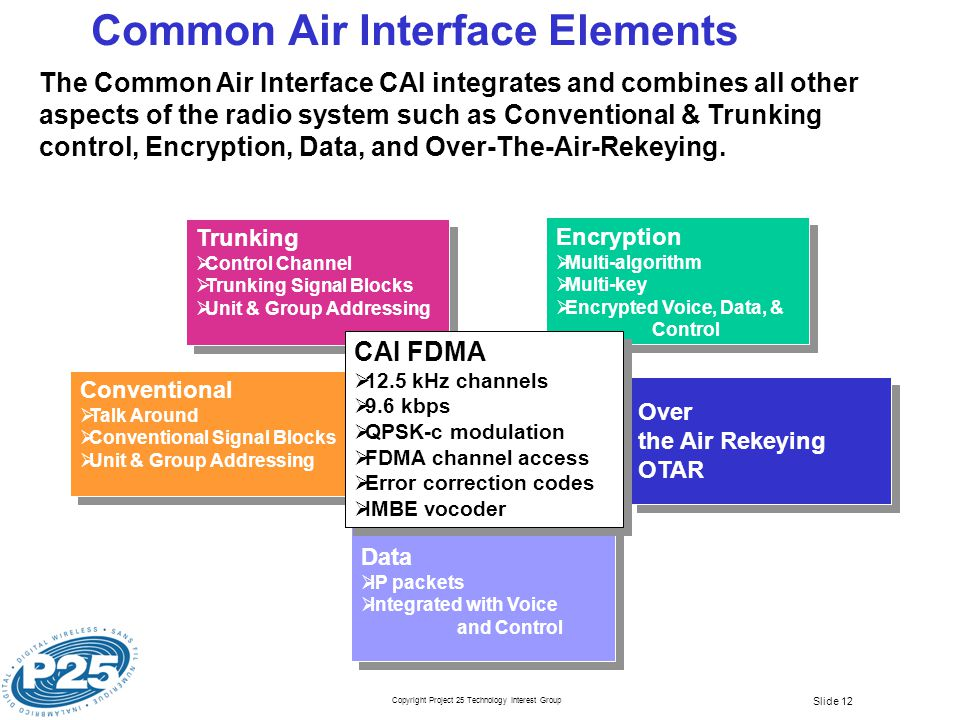 Copyright Project 25 Technology Interest Group Slide 12 Common Air Interface Elements Over the Air Rekeying OTAR Over the Air Rekeying OTAR Data  IP packets  Integrated with Voice and Control Data  IP packets  Integrated with Voice and Control Encryption  Multi-algorithm  Multi-key  Encrypted Voice, Data, & Control Encryption  Multi-algorithm  Multi-key  Encrypted Voice, Data, & Control Trunking  Control Channel  Trunking Signal Blocks  Unit & Group Addressing Trunking  Control Channel  Trunking Signal Blocks  Unit & Group Addressing The Common Air Interface CAI integrates and combines all other aspects of the radio system such as Conventional & Trunking control, Encryption, Data, and Over-The-Air-Rekeying.