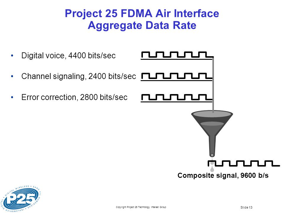 Copyright Project 25 Technology Interest Group Slide 13 Project 25 FDMA Air Interface Aggregate Data Rate Digital voice, 4400 bits/sec Channel signaling, 2400 bits/sec Error correction, 2800 bits/sec Composite signal, 9600 b/s