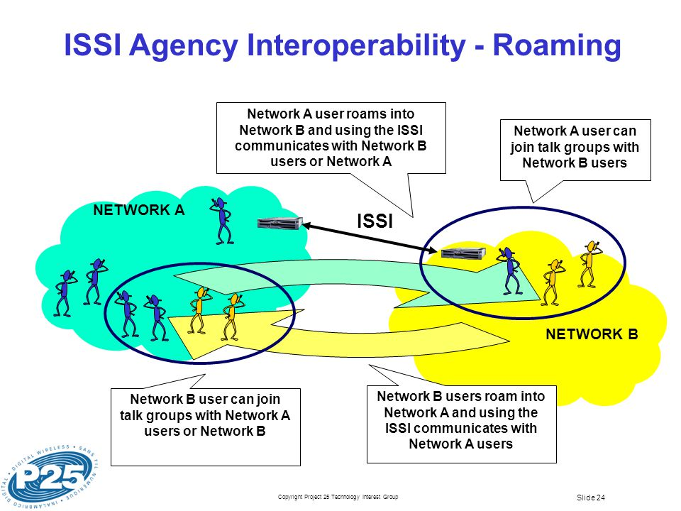 Copyright Project 25 Technology Interest Group Slide 24 NETWORK B NETWORK A Network A user roams into Network B and using the ISSI communicates with Network B users or Network A Network A user can join talk groups with Network B users Network B users roam into Network A and using the ISSI communicates with Network A users Network B user can join talk groups with Network A users or Network B ISSI Agency Interoperability - Roaming ISSI