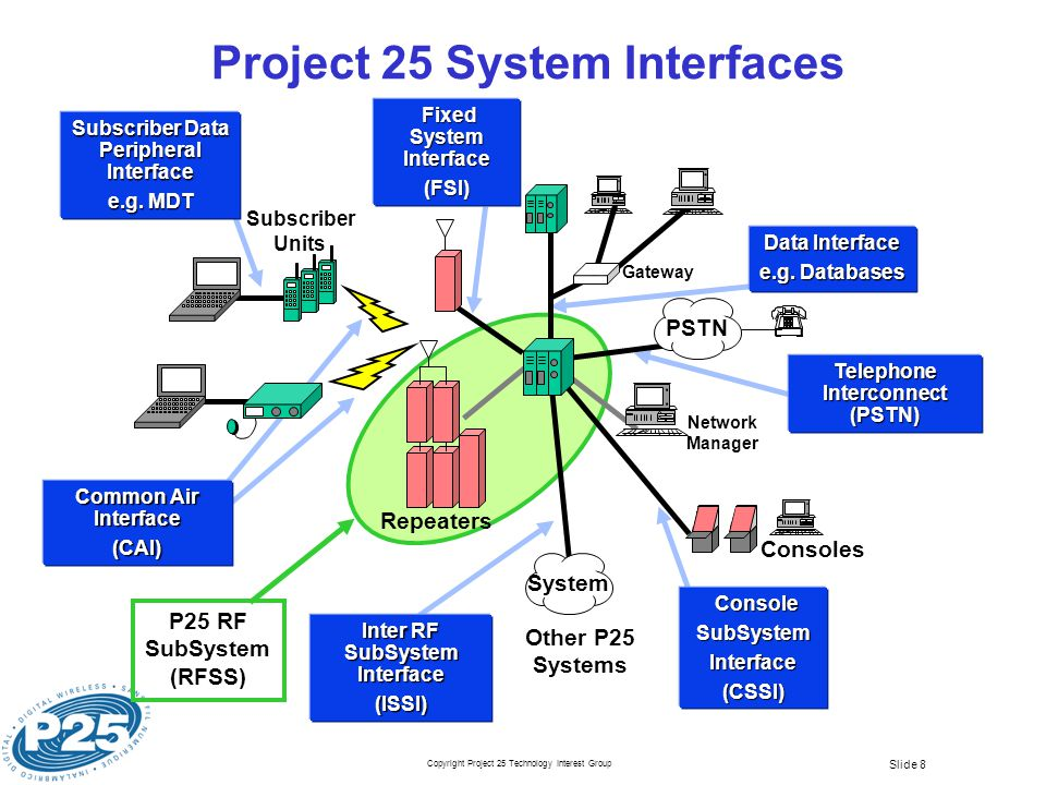 Copyright Project 25 Technology Interest Group Slide 8 Project 25 System Interfaces Inter RF SubSystem Interface (ISSI) Telephone Interconnect (PSTN) Subscriber Data Peripheral Interface e.g.