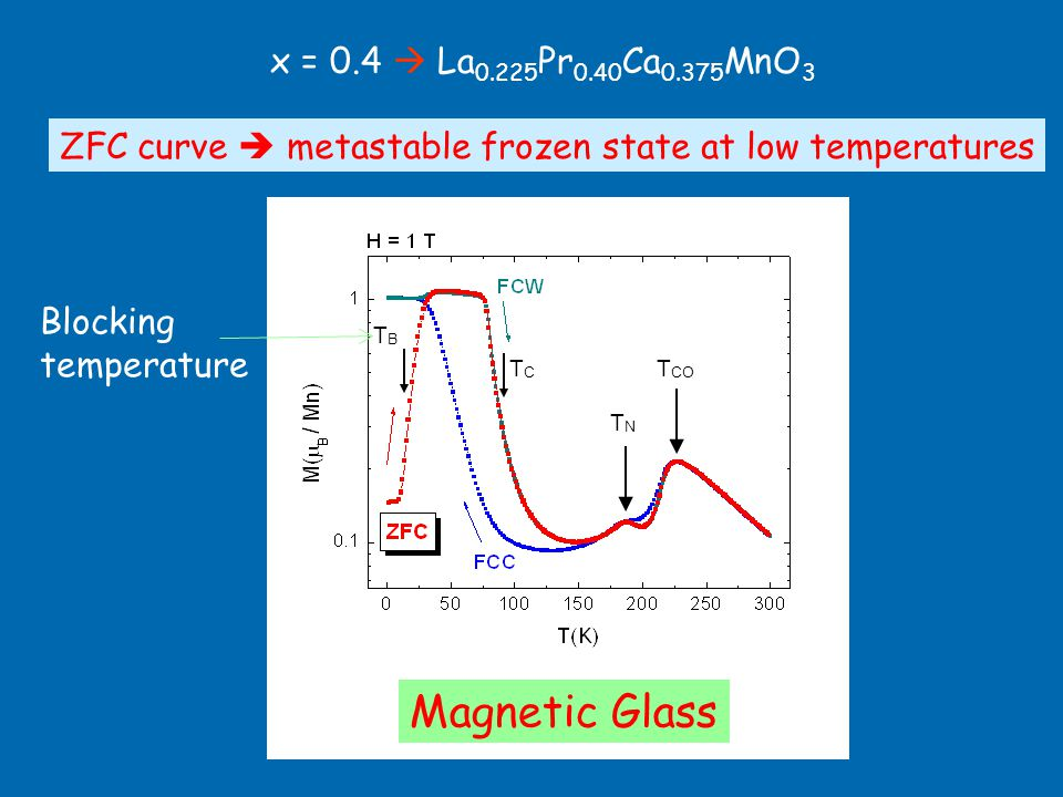 x = 0.4  La 0.225 Pr 0.40 Ca 0.375 MnO 3 PM CO AFM-CO FM FCC curve  mostly FM at low temperatures ZFC curve  metastable frozen state at low temperatures Magnetic Glass T CO TNTN TCTC TBTB TCTC Blocking temperature