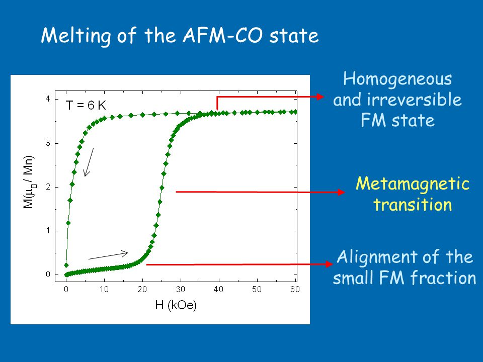 Melting of the AFM-CO state Metamagnetic transition Alignment of the small FM fraction Homogeneous and irreversible FM state