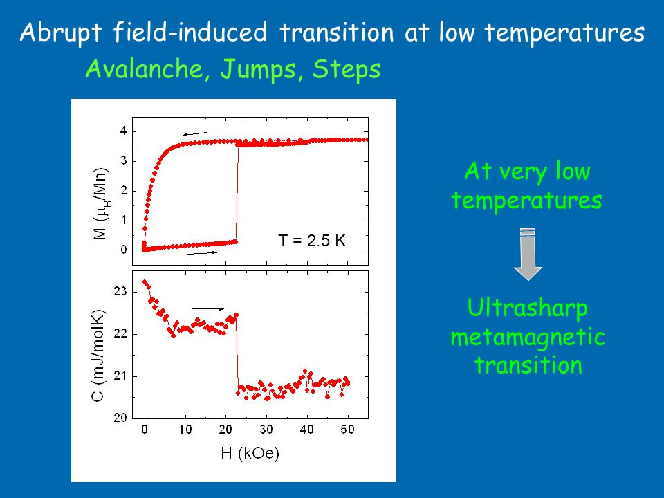 Abrupt field-induced transition at low temperatures Avalanche, Jumps, Steps At very low temperatures T = 2.5 K Ultrasharp metamagnetic transition