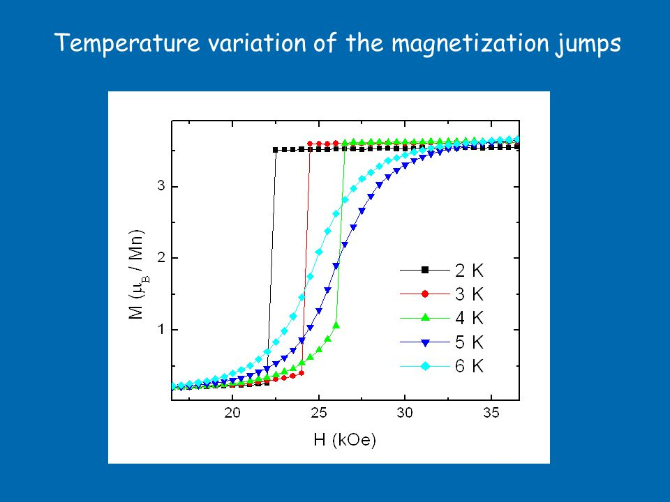 Temperature variation of the magnetization jumps