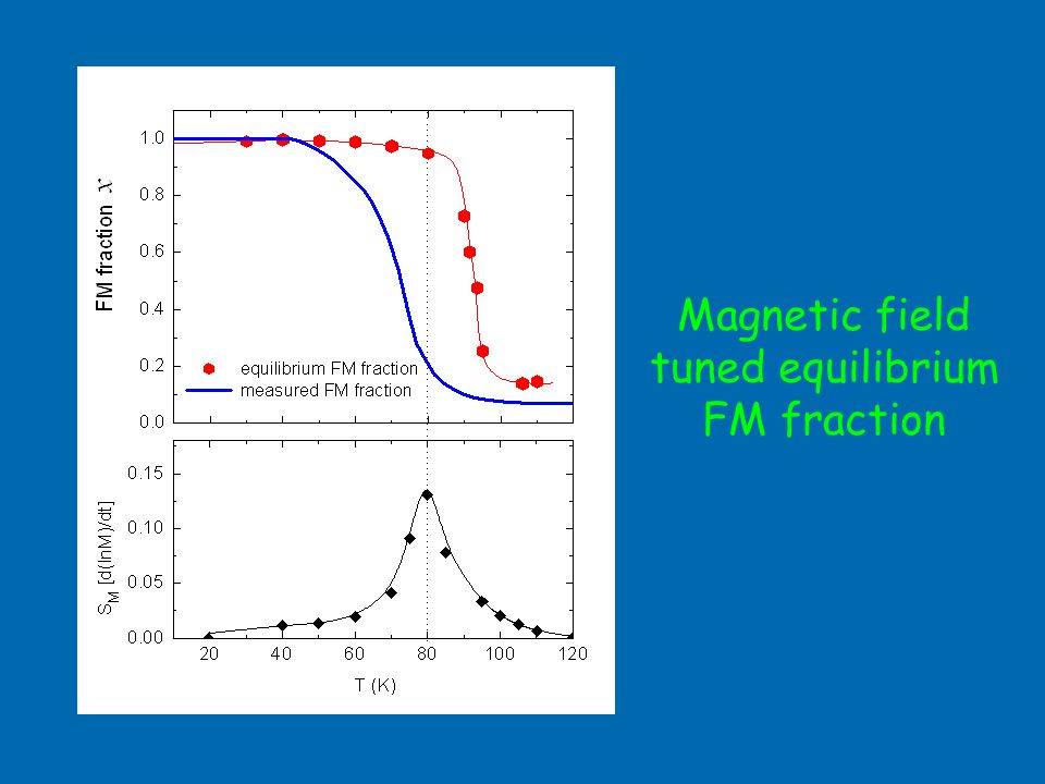 Magnetic field tuned equilibrium FM fraction
