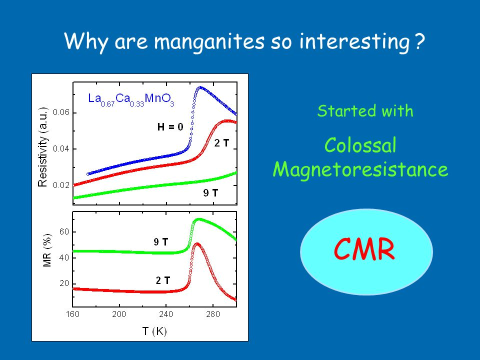 Why are manganites so interesting ? Colossal Magnetoresistance CMR Started with