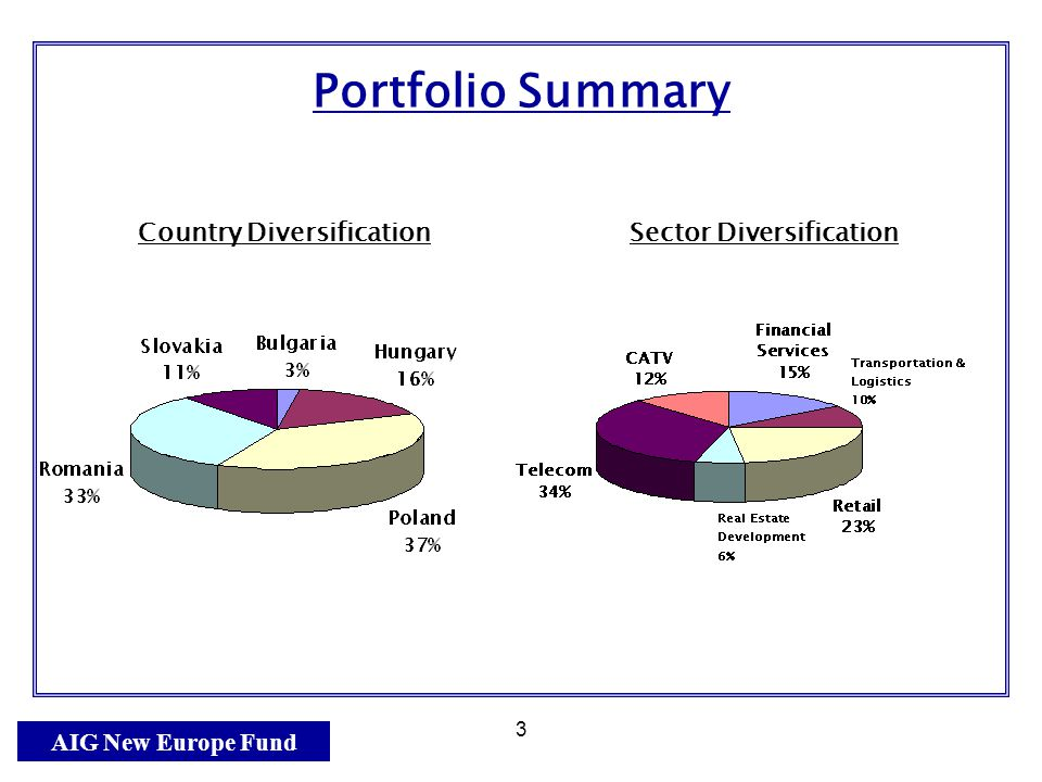 AIG New Europe Fund 3 Portfolio Summary Country Diversification Sector Diversification
