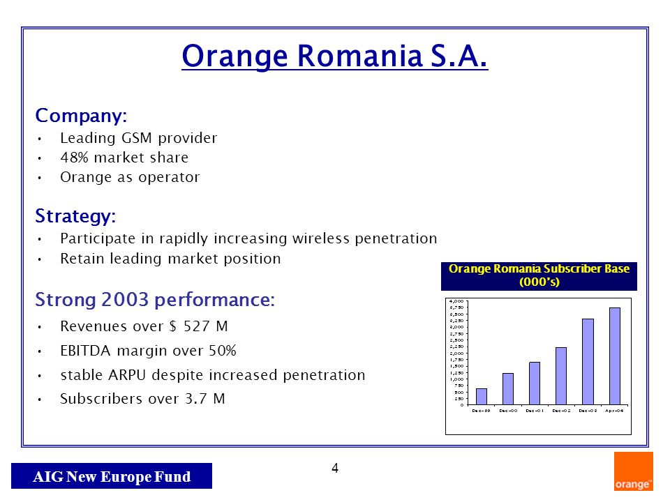 AIG New Europe Fund 4 Orange Romania S.A. Company: Leading GSM provider 48% market share Orange as operator Strategy: Participate in rapidly increasin