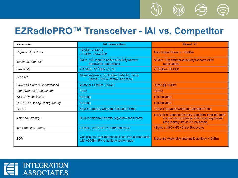 Page 12 CONFIDENTIAL EZRadioPRO EZRadioPRO™ Transceiver - IAI vs. Competitor ParameterIAI TransceiverBrand 'C' Higher Output Power +20dBm - IA4432 +13