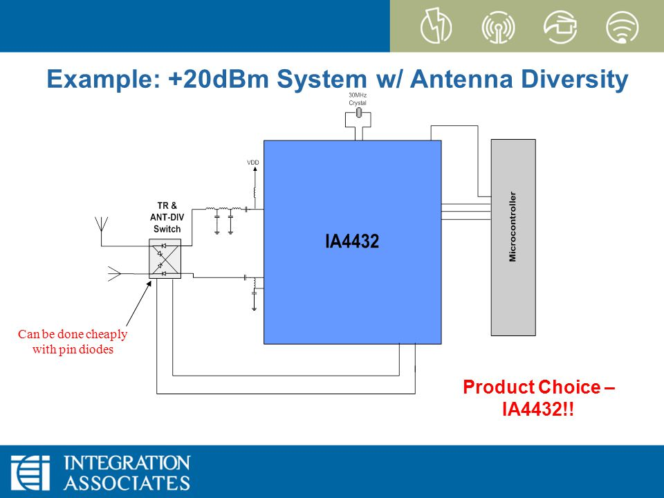 Page 22 CONFIDENTIAL EZRadioPRO Example: +20dBm System w/ Antenna Diversity Product Choice – IA4432!.