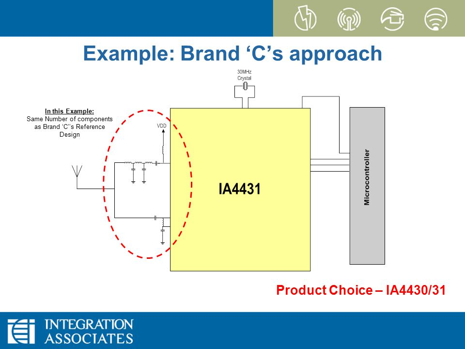 Page 23 CONFIDENTIAL EZRadioPRO Example: Brand 'C's approach In this Example: Same Number of components as Brand 'C''s Reference Design Product Choice – IA4430/31