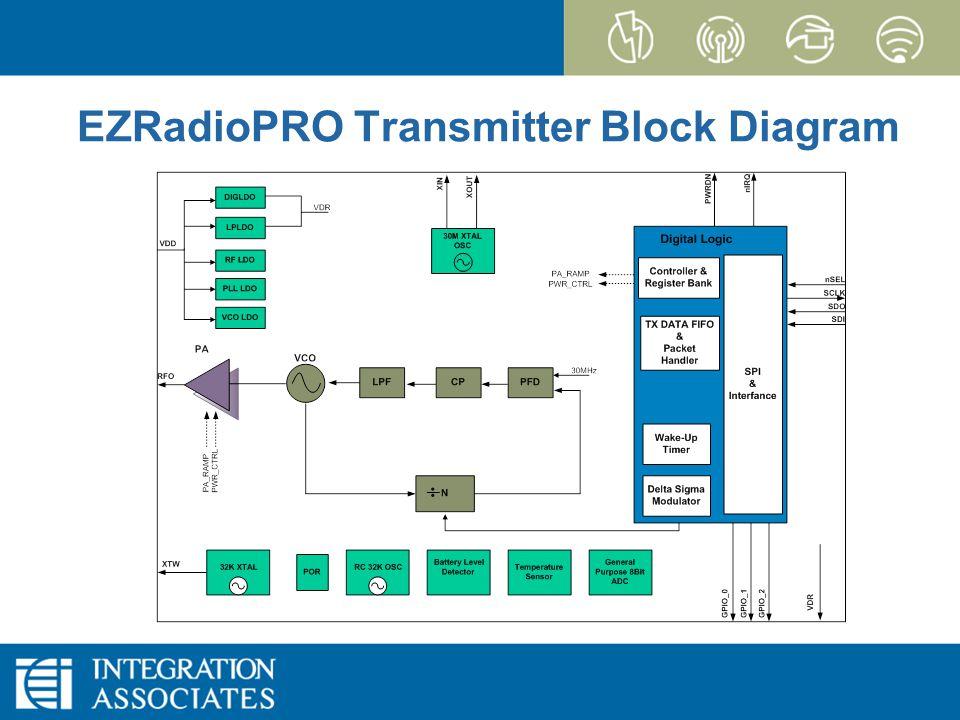 Page 24 CONFIDENTIAL EZRadioPRO EZRadioPRO Transmitter Block Diagram