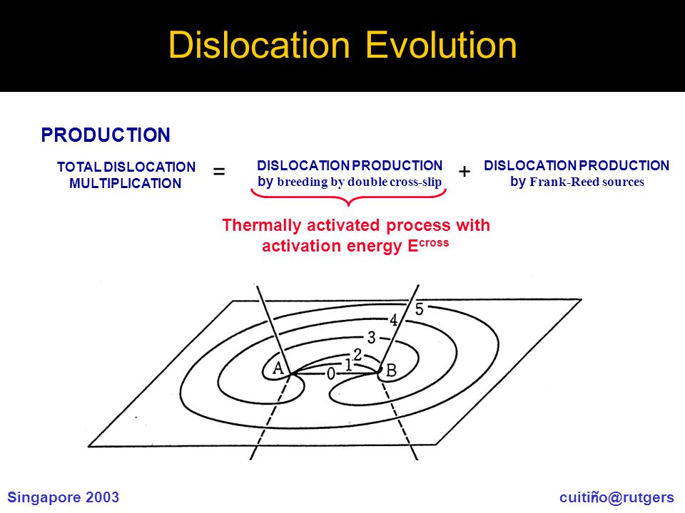 Singapore 2003 cuiti ñ o@rutgers Dislocation Evolution TOTAL DISLOCATION MULTIPLICATION DISLOCATION PRODUCTION by Frank-Reed sources PRODUCTION DISLOCATION PRODUCTION by breeding by double cross-slip =+ Thermally activated process with activation energy E cross
