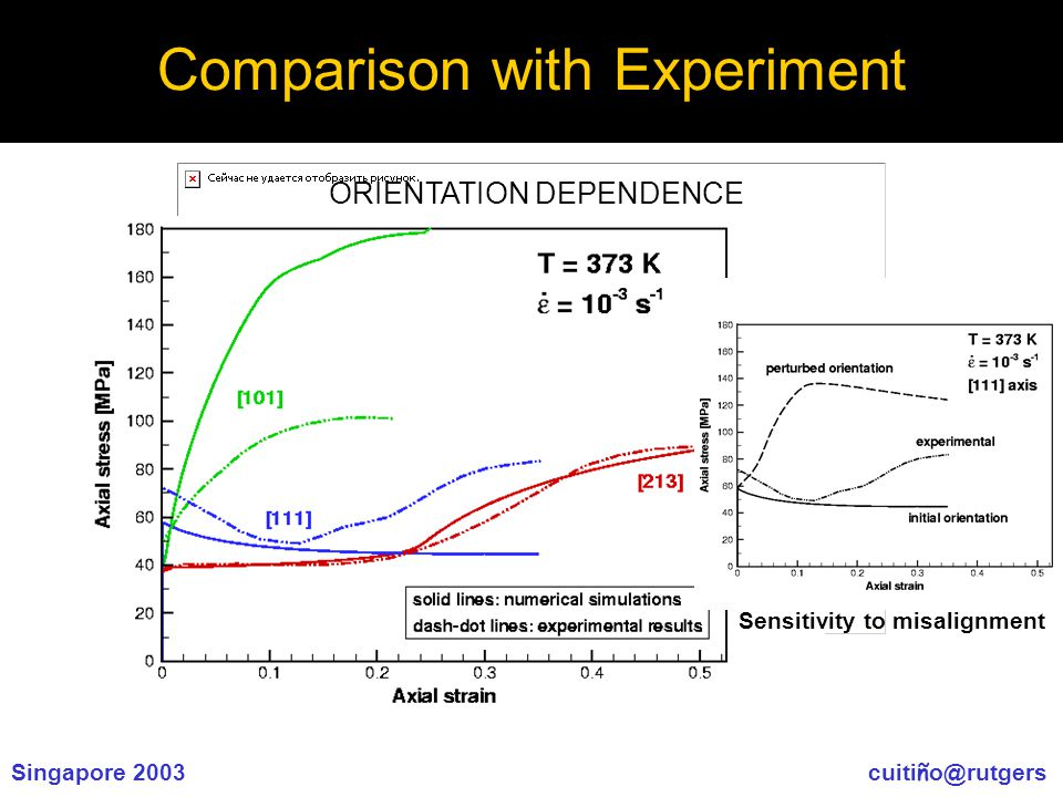 Singapore 2003 cuiti ñ o@rutgers Comparison with Experiment ORIENTATION DEPENDENCE Sensitivity to misalignment