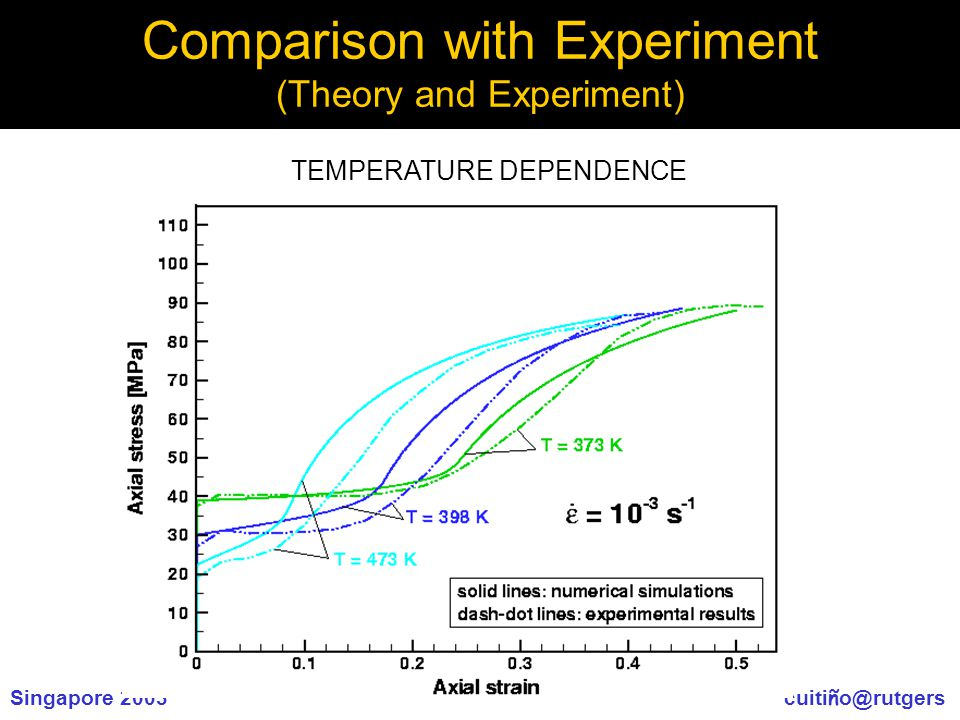 Singapore 2003 cuiti ñ o@rutgers Comparison with Experiment (Theory and Experiment) TEMPERATURE DEPENDENCE