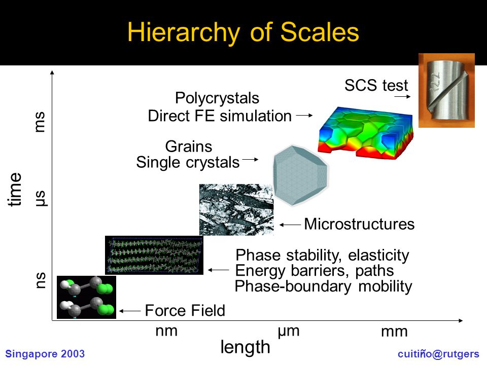 Singapore 2003 cuiti ñ o@rutgers Hierarchy of Scales length time mm nmµmµm ms µs ns Phase stability, elasticity Energy barriers, paths Phase-boundary mobility Microstructures Grains Direct FE simulation Polycrystals Single crystals SCS test Force Field