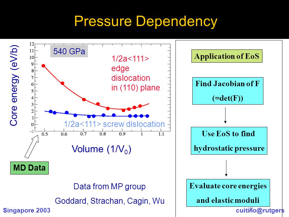Singapore 2003 cuiti ñ o@rutgers Core energy (eV/b) 1/2a edge dislocation in (110) plane 1/2a screw dislocation Volume (1/V 0 ) 540 GPa MD Data Application of EoS Find Jacobian of F (=det(F)) Use EoS to find hydrostatic pressure Evaluate core energies and elastic moduli Data from MP group Goddard, Strachan, Cagin, Wu Pressure Dependency