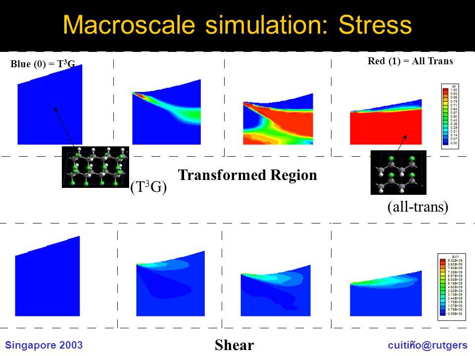 Singapore 2003 cuiti ñ o@rutgers Macroscale simulation: Stress Blue (0) = T 3 G Red (1) = All Trans (T 3 G) (all-trans) Transformed Region Shear