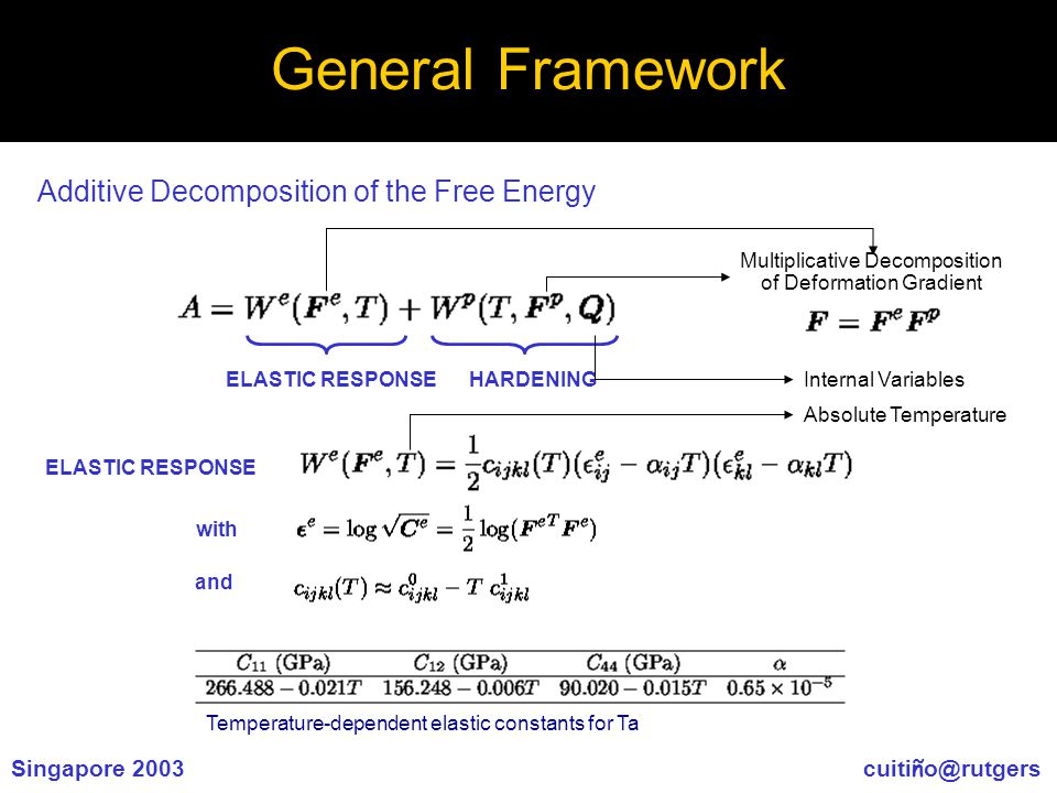 Singapore 2003 cuiti ñ o@rutgers General Framework Additive Decomposition of the Free Energy Multiplicative Decomposition of Deformation Gradient HARDENINGELASTIC RESPONSE with and Temperature-dependent elastic constants for Ta Absolute Temperature Internal Variables