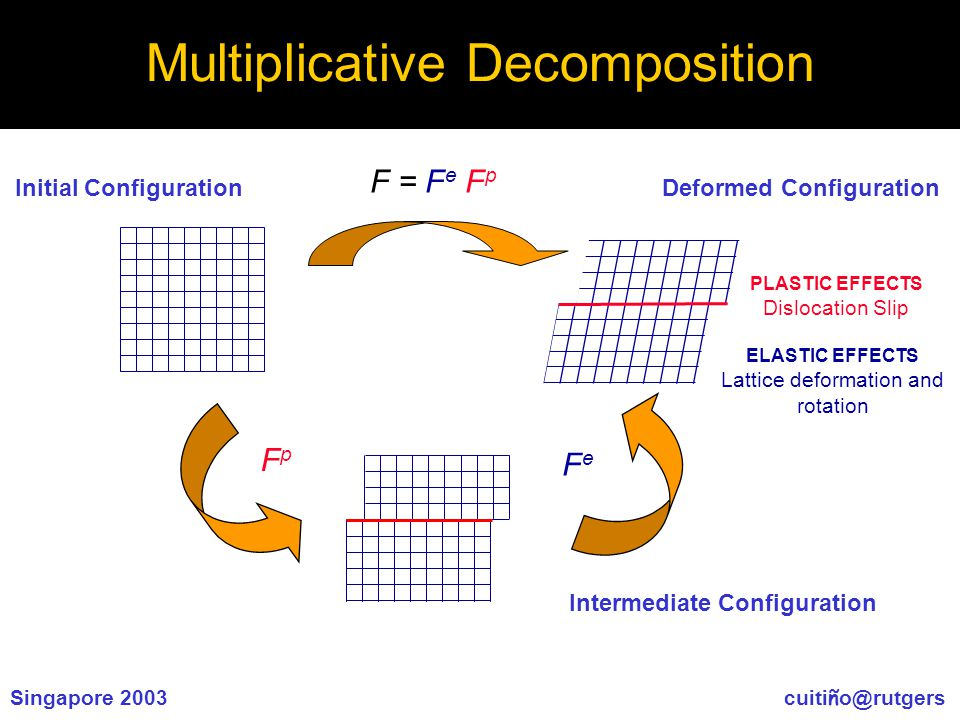 Singapore 2003 cuiti ñ o@rutgers Multiplicative Decomposition Initial Configuration F = F e F p Deformed Configuration Intermediate Configuration ELASTIC EFFECTS Lattice deformation and rotation PLASTIC EFFECTS Dislocation Slip FpFp FeFe