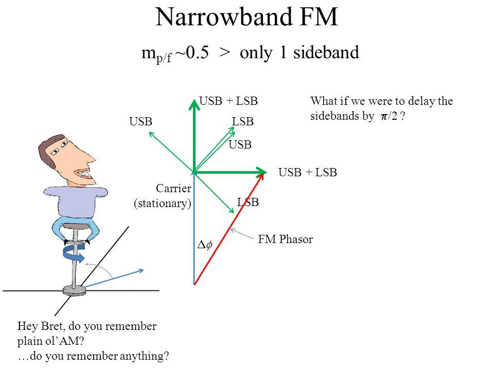 Narrowband FM m p/f ~0.5 > only 1 sideband Carrier (stationary) LSBUSB USB + LSB LSB USB USB + LSB Hey Bret, do you remember plain ol'AM.