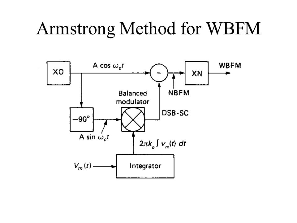 Armstrong Method for WBFM