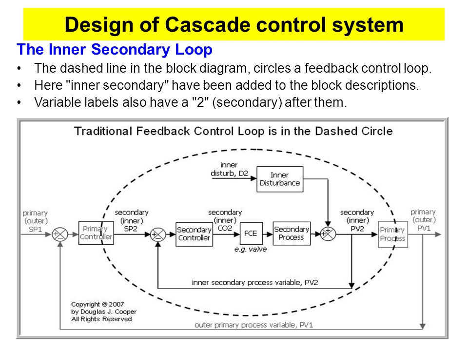 Nested Cascade Architecture To construct a cascade architecture, we nest the secondary control loop inside a primary loop as shown in the block diagram.