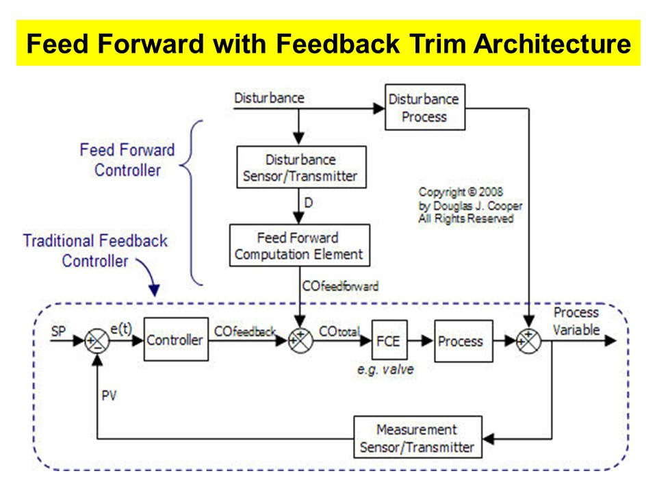 Combinations of feedback and feedforward control give us : Benefits of feedback control: controlling unknown disturbances and not having to know exactly how a system will respond Benefits of feedforward control: responding to disturbances before they can affect the system Combined Feed forward & Feedback Controllers