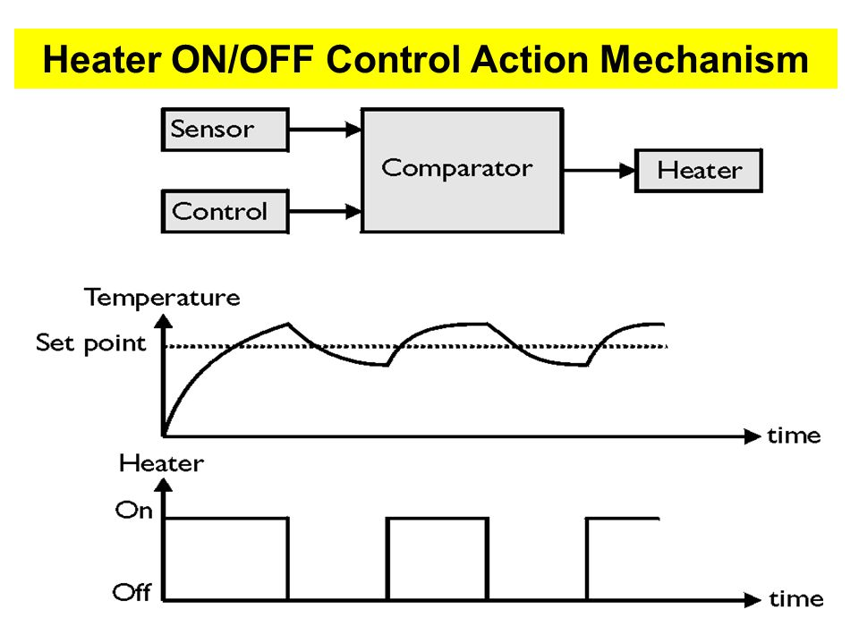 On-Off Control: Tank Level control Example Level control in a water tank can be as simple as on-off.