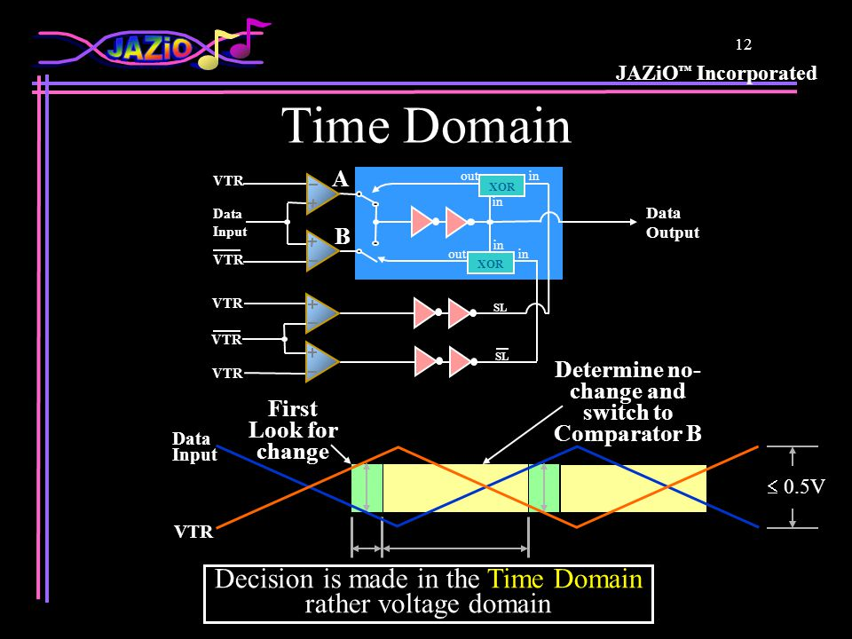 JAZiO ™ Incorporated 12 Time Domain Decision is made in the Time Domain rather voltage domain VTR Data Input First Look for change Determine no- change and switch to Comparator B  0.5V SL Data Output XOR in out XOR in out Data Input VTR A B