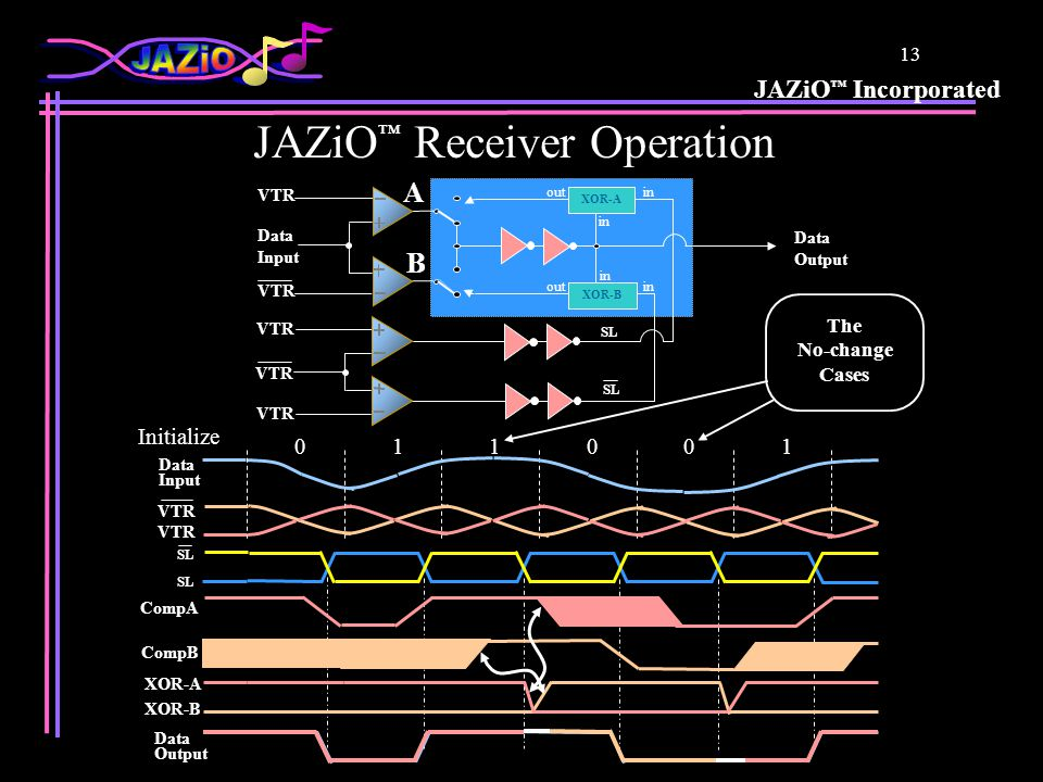 JAZiO ™ Incorporated 13 JAZiO ™ Receiver Operation A SL XOR-B Data Output in out Data Input VTR B XOR-A The No-change Cases Initialize 011001 Data Input Data Output VTR SL CompA CompB XOR-B XOR-A