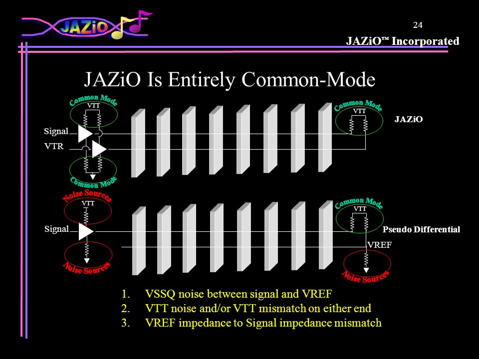 JAZiO ™ Incorporated 24 VTT Signal VTR VTT Signal VREF 1.VSSQ noise between signal and VREF 2.VTT noise and/or VTT mismatch on either end 3.VREF impedance to Signal impedance mismatch JAZiO Is Entirely Common-Mode JAZiO Pseudo Differential