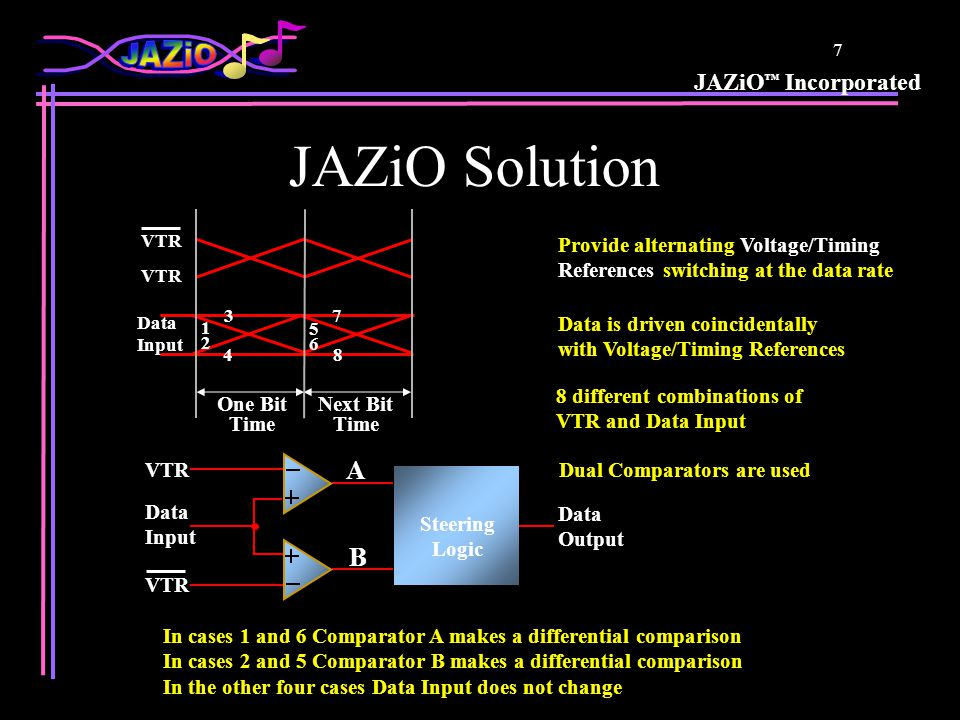 JAZiO ™ Incorporated 7 JAZiO Solution Steering Logic Data Output VTR Data Input VTR B A Dual Comparators are used In cases 1 and 6 Comparator A makes a differential comparison In cases 2 and 5 Comparator B makes a differential comparison In the other four cases Data Input does not change Data is driven coincidentally with Voltage/Timing References Data Input VTR One Bit Time Provide alternating Voltage/Timing References switching at the data rate Next Bit Time 8 different combinations of VTR and Data Input 7 1 2 3 4 8 5 6