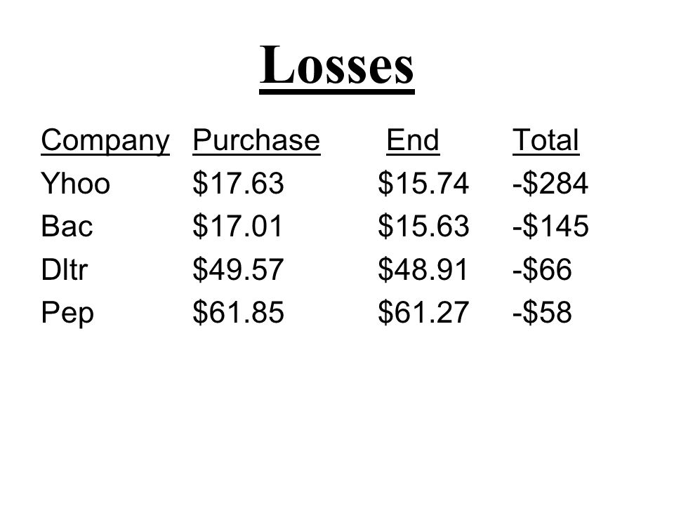 Losses Company Purchase EndTotal Yhoo $17.63$15.74-$284 Bac $17.01$15.63-$145 Dltr $49.57$48.91-$66 Pep $61.85$61.27-$58