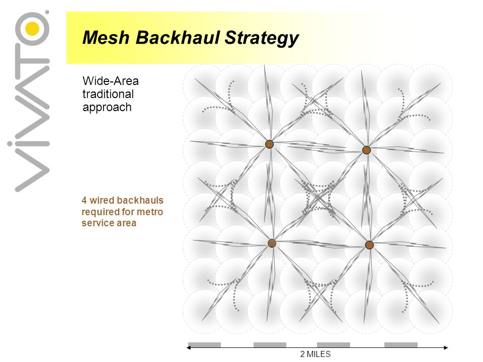 4 wired backhauls required for metro service area Mesh Backhaul Strategy Wide-Area traditional approach 2 MILES