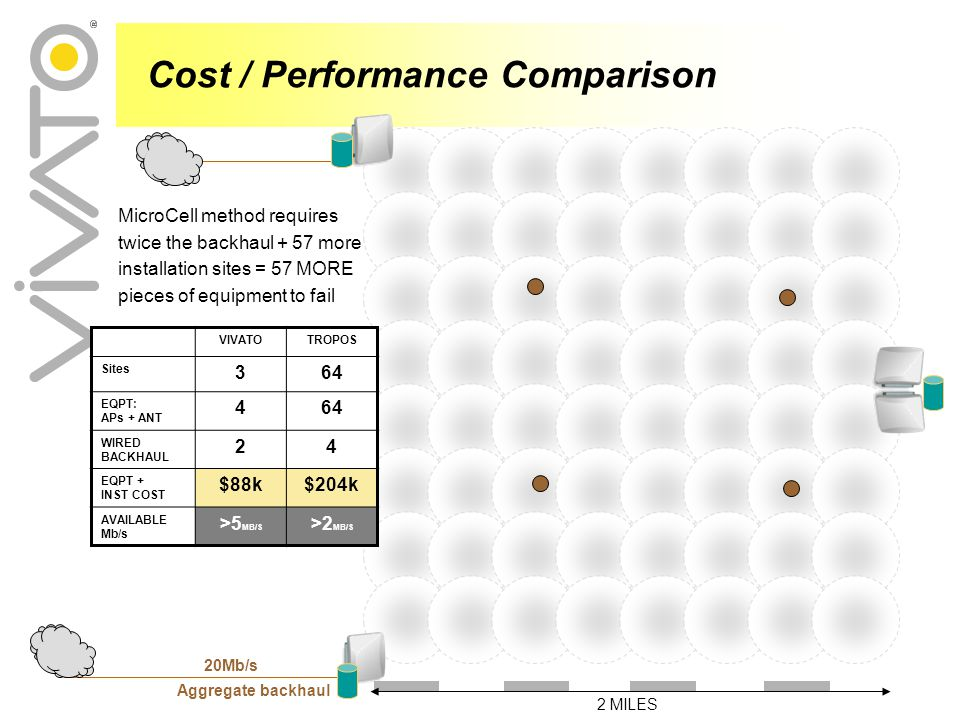 Cost / Performance Comparison VIVATOTROPOS Sites 364 EQPT: APs + ANT 464 WIRED BACKHAUL 24 EQPT + INST COST $88k$204k AVAILABLE Mb/s >5 MB/S >2 MB/S 20Mb/s Aggregate backhaul MicroCell method requires twice the backhaul + 57 more installation sites = 57 MORE pieces of equipment to fail 2 MILES
