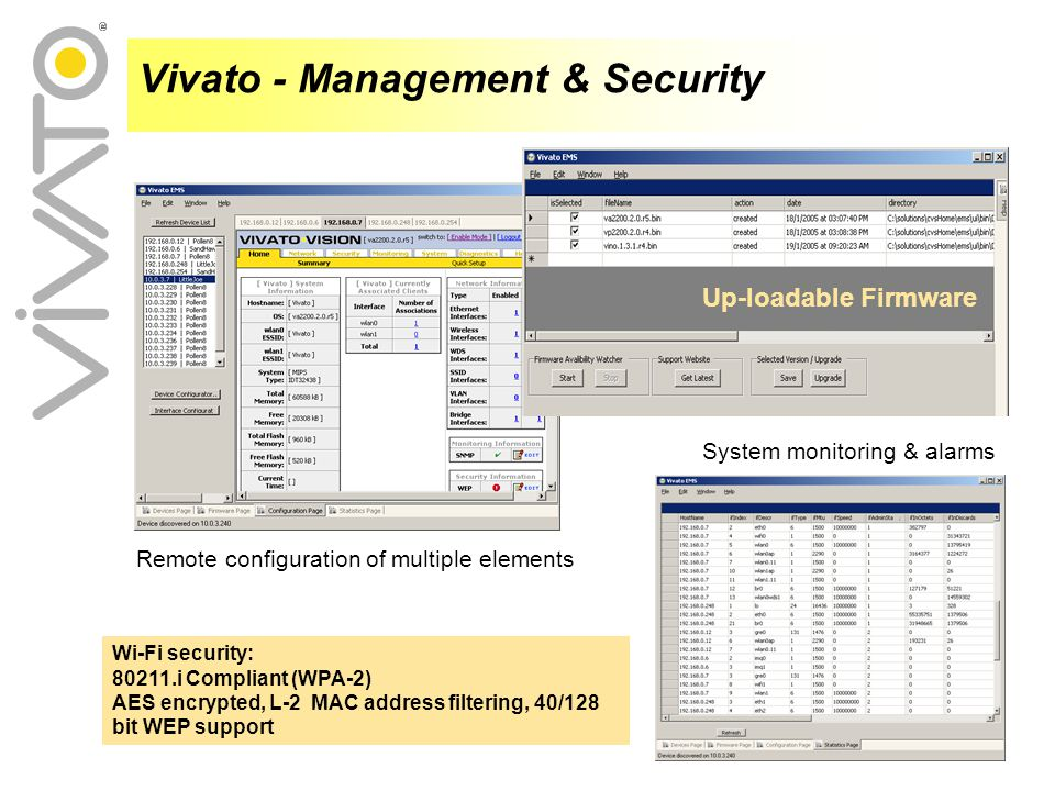 Up-loadable Firmware Remote configuration of multiple elements System monitoring & alarms Vivato - Management & Security Wi-Fi security: 80211.i Compliant (WPA-2) AES encrypted, L-2 MAC address filtering, 40/128 bit WEP support