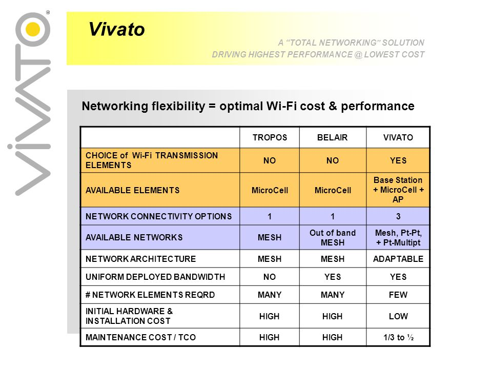 Networking flexibility = optimal Wi-Fi cost & performance TROPOSBELAIRVIVATO CHOICE of Wi-Fi TRANSMISSION ELEMENTS NO YES AVAILABLE ELEMENTSMicroCell Base Station + MicroCell + AP NETWORK CONNECTIVITY OPTIONS113 AVAILABLE NETWORKSMESH Out of band MESH Mesh, Pt-Pt, + Pt-Multipt NETWORK ARCHITECTUREMESH ADAPTABLE UNIFORM DEPLOYED BANDWIDTHNOYES # NETWORK ELEMENTS REQRDMANY FEW INITIAL HARDWARE & INSTALLATION COST HIGH LOW MAINTENANCE COST / TCOHIGH 1/3 to ½ Vivato A TOTAL NETWORKING SOLUTION DRIVING HIGHEST PERFORMANCE @ LOWEST COST