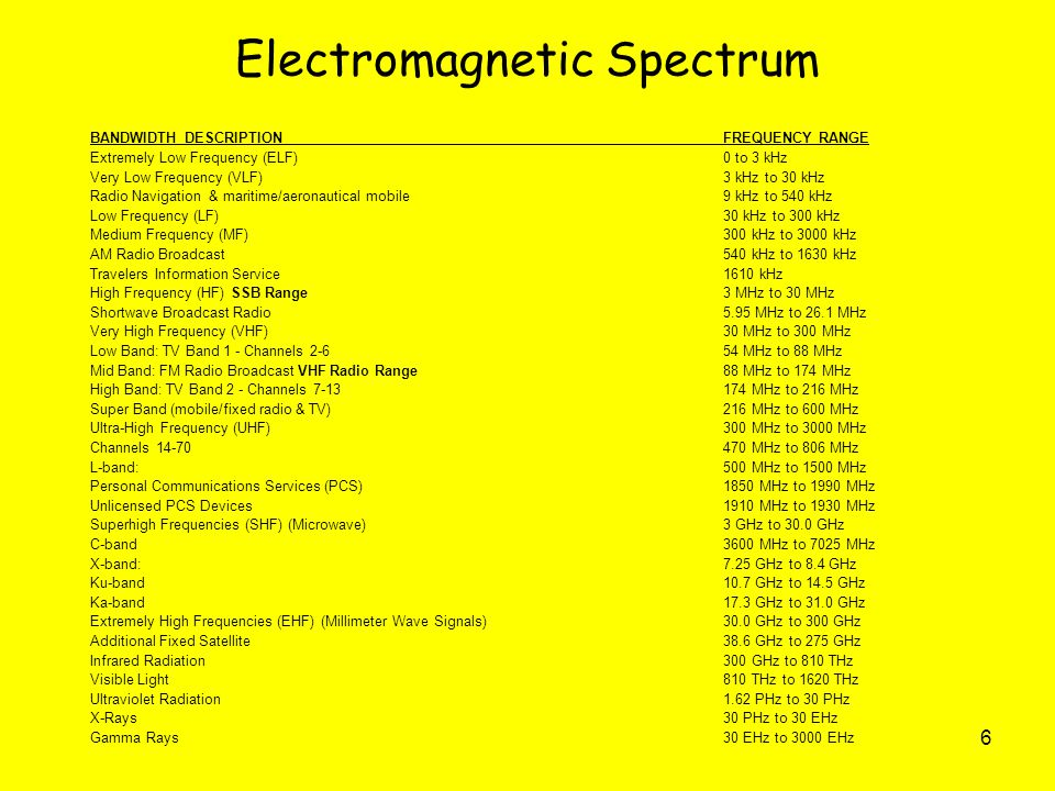 6 Electromagnetic Spectrum BANDWIDTH DESCRIPTION FREQUENCY RANGE Extremely Low Frequency (ELF) 0 to 3 kHz Very Low Frequency (VLF)3 kHz to 30 kHz Radio Navigation & maritime/aeronautical mobile9 kHz to 540 kHz Low Frequency (LF) 30 kHz to 300 kHz Medium Frequency (MF) 300 kHz to 3000 kHz AM Radio Broadcast 540 kHz to 1630 kHz Travelers Information Service 1610 kHz High Frequency (HF) SSB Range 3 MHz to 30 MHz Shortwave Broadcast Radio 5.95 MHz to 26.1 MHz Very High Frequency (VHF) 30 MHz to 300 MHz Low Band: TV Band 1 - Channels 2-6 54 MHz to 88 MHz Mid Band: FM Radio Broadcast VHF Radio Range 88 MHz to 174 MHz High Band: TV Band 2 - Channels 7-13 174 MHz to 216 MHz Super Band (mobile/fixed radio & TV) 216 MHz to 600 MHz Ultra-High Frequency (UHF) 300 MHz to 3000 MHz Channels 14-70 470 MHz to 806 MHz L-band: 500 MHz to 1500 MHz Personal Communications Services (PCS) 1850 MHz to 1990 MHz Unlicensed PCS Devices 1910 MHz to 1930 MHz Superhigh Frequencies (SHF) (Microwave) 3 GHz to 30.0 GHz C-band 3600 MHz to 7025 MHz X-band: 7.25 GHz to 8.4 GHz Ku-band 10.7 GHz to 14.5 GHz Ka-band 17.3 GHz to 31.0 GHz Extremely High Frequencies (EHF) (Millimeter Wave Signals) 30.0 GHz to 300 GHz Additional Fixed Satellite 38.6 GHz to 275 GHz Infrared Radiation300 GHz to 810 THz Visible Light 810 THz to 1620 THz Ultraviolet Radiation 1.62 PHz to 30 PHz X-Rays 30 PHz to 30 EHz Gamma Rays 30 EHz to 3000 EHz