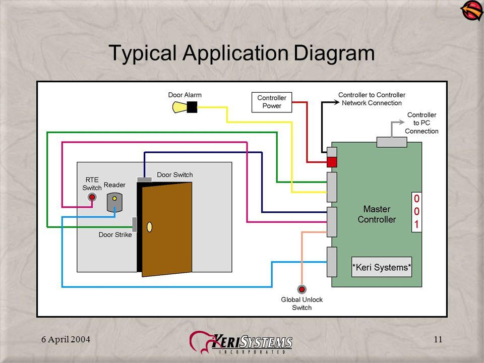 6 April 200411 Typical Application Diagram