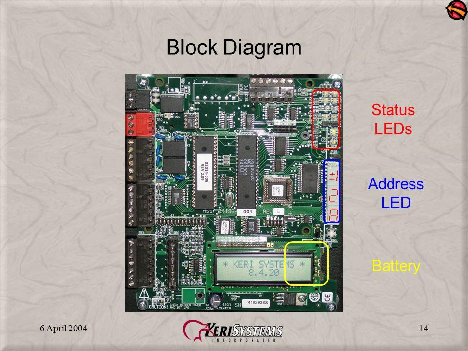 6 April 200414 Block Diagram Address LED Battery Status LEDs