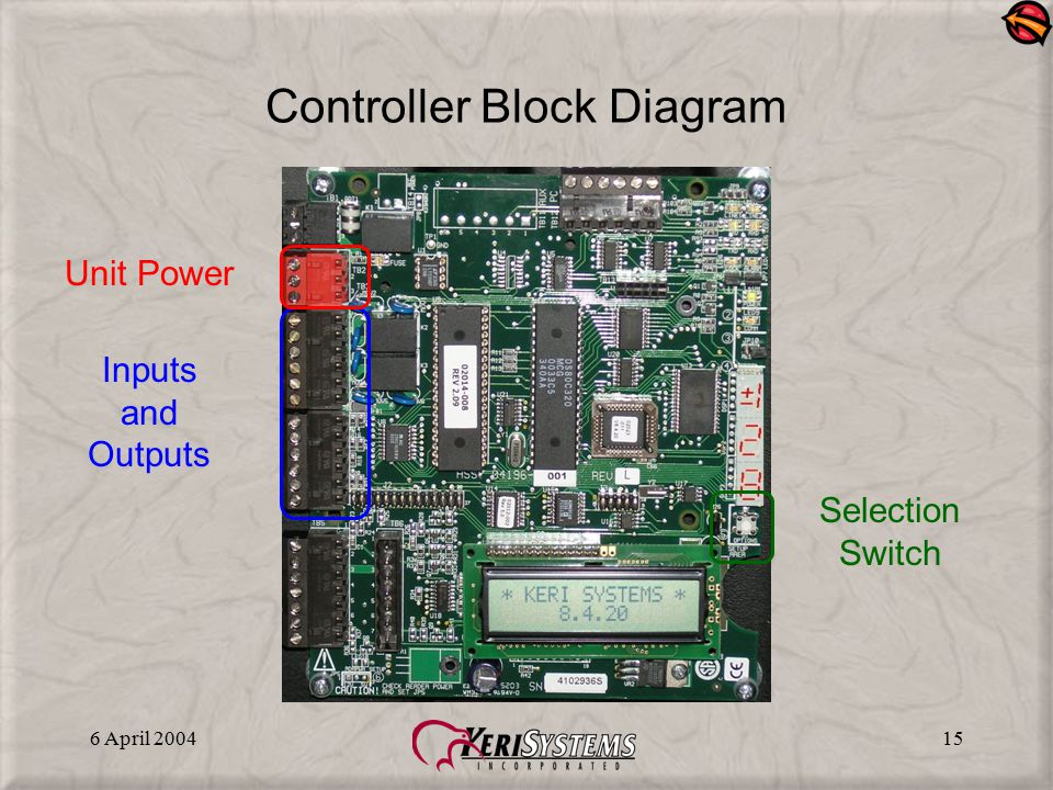 6 April 200415 Controller Block Diagram Unit Power Inputs and Outputs Selection Switch