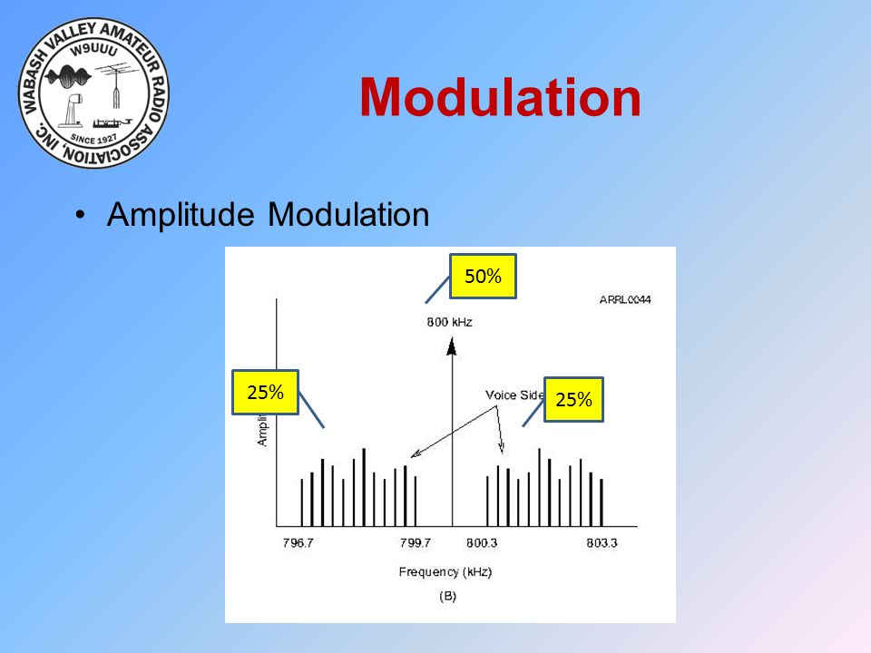 Modulation 50% 25% Amplitude Modulation