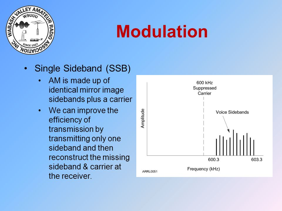 Modulation Single Sideband (SSB) AM is made up of identical mirror image sidebands plus a carrier We can improve the efficiency of transmission by tra